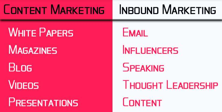 content-marketing-vs-inbound-marketing - beta compression