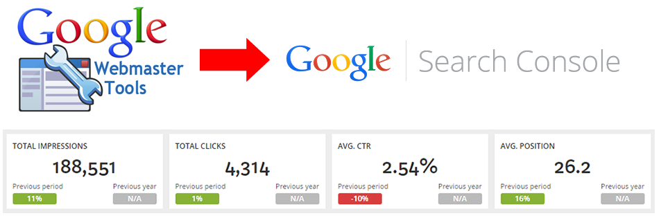 How Google Search Console & Analytics Data Helps To Drive More Leads