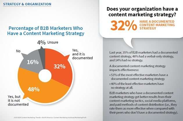difference between b2b and b2c digital marketing - content marketing