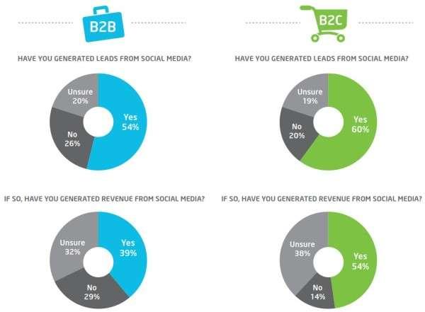 difference between b2b and b2c digital marketing - social media matters