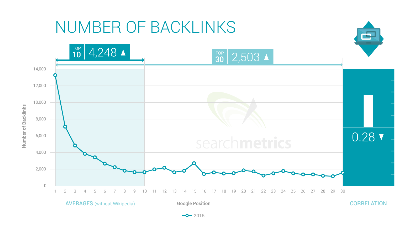 backlinks for seo 2017 - beta compression