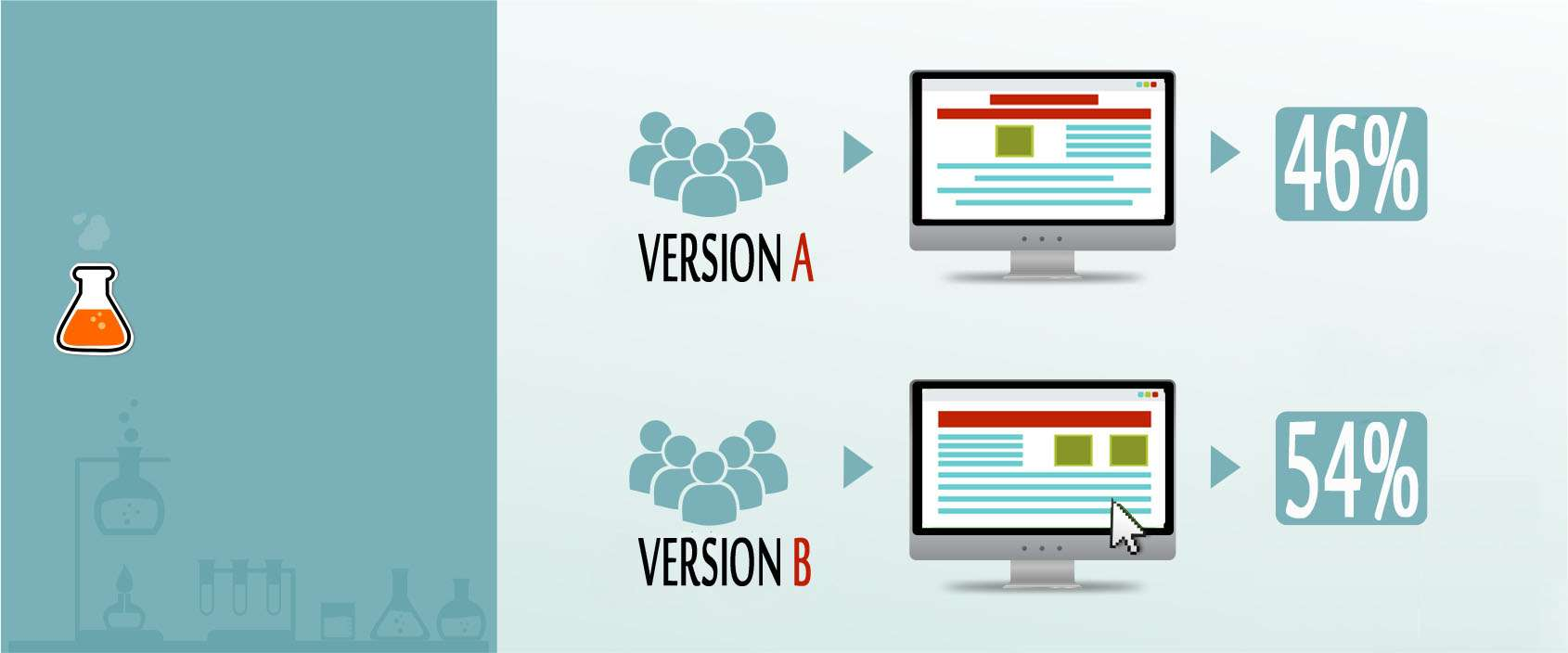 How To Maximize Impact Of Inbound Marketing Strategies Through A / B Testing