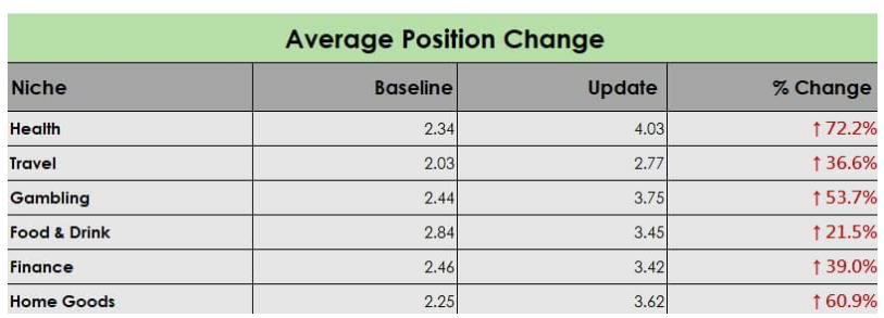 average SERP position change in website after broad core update - industry wise - Betacompression.com
