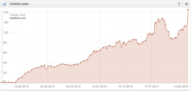 increased traffic website after medic update - Betacompression.com