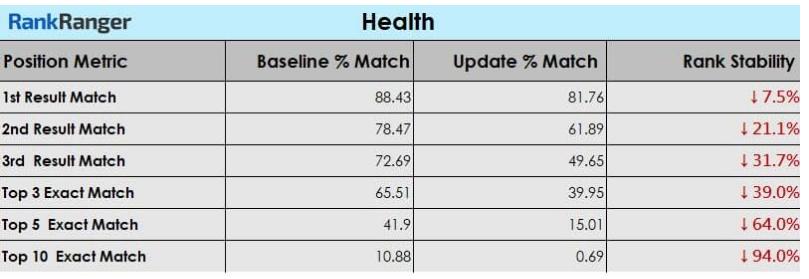 rankranger broadcore alogorithm affected website chart - Betacompression.com