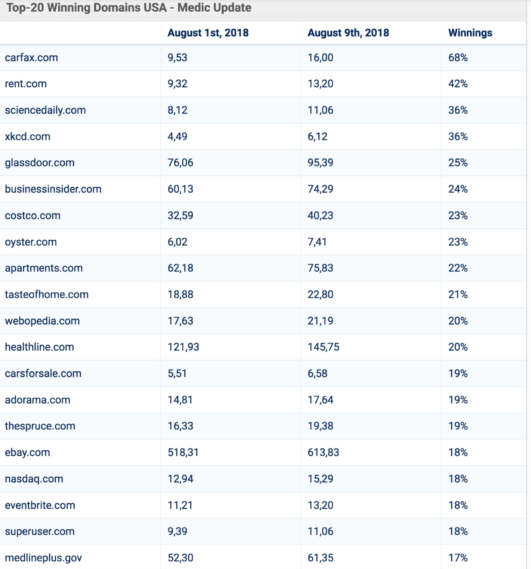 top 20 winning domains by medic update - Betacompression.com